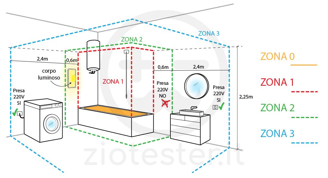 Normativa impianto elettrico bagno