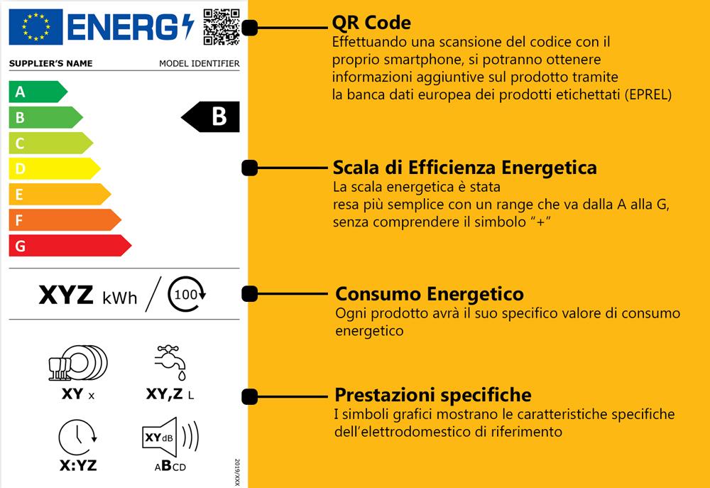 Nuova Etichetta Energetica 2021