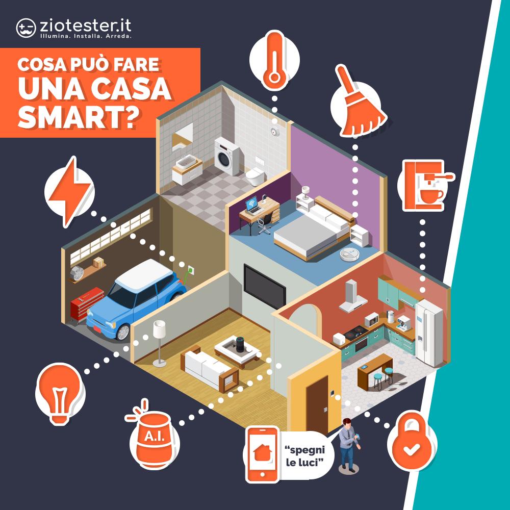 Applicazioni Smart Home - infografica 1